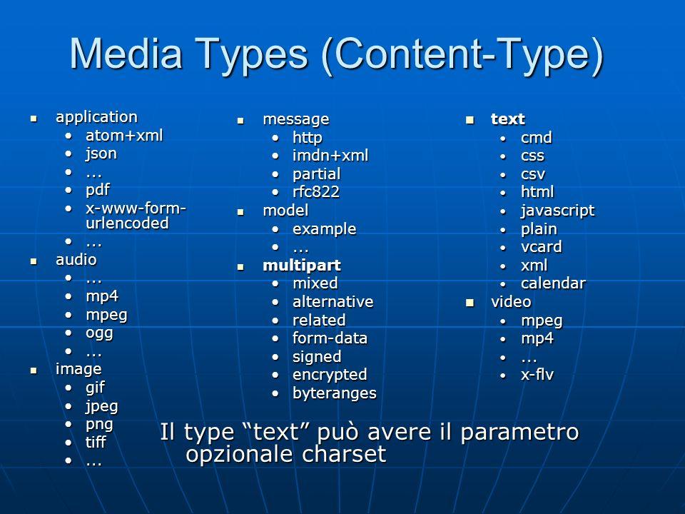 Intestazioni MIME MIME-Version MIME-Version Content-ID Content-ID Content-Type (type/subtype) Content-Type (type/subtype) Content-Disposition (inline,