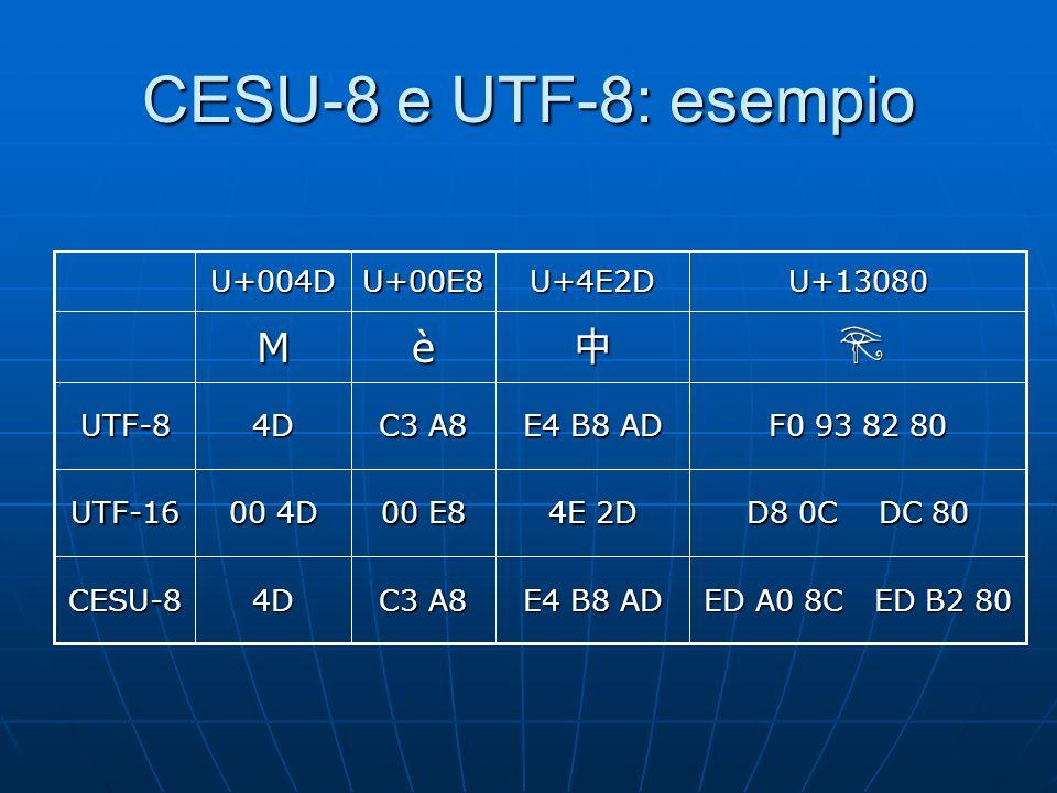 CESU-8 e UTF-8: esempio C3 A8 00 E8 C3 A8 è U+00E8 ED A0 8C ED B2 80 E4 B8 AD 4DCESU-8 D8 0C DC 80 4E 2D 00 4D UTF-16 F0 93 82 80 E4 B8 AD 4DUTF-8 M U+13080U+4E2DU+004D