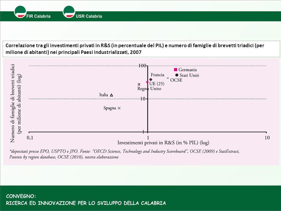 Correlazione tra gli investimenti privati in R&S (in percentuale del PIL) e numero di famiglie di brevetti triadici (per milione di abitanti) nei principali Paesi industrializzati, 2007