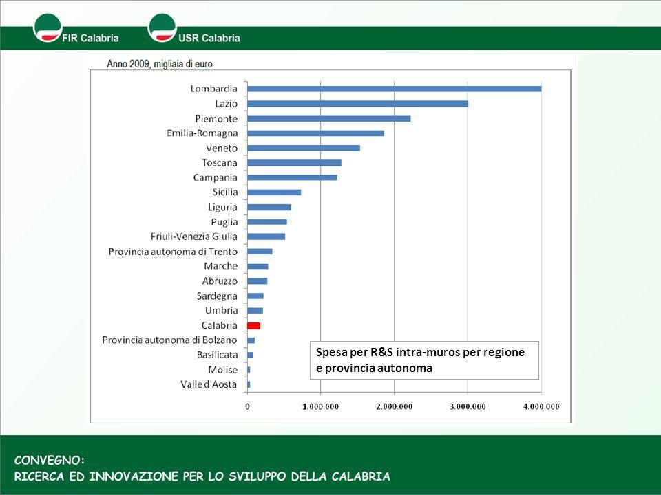 Spesa per R&S intra-muros per regione e provincia autonoma