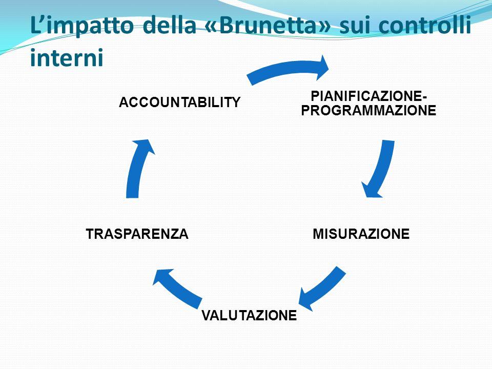 PIANIFICAZIONE- PROGRAMMAZIONE MISURAZIONE VALUTAZION E TRASPARENZA ACCOUNTABILITY Limpatto della «Brunetta» sui controlli interni