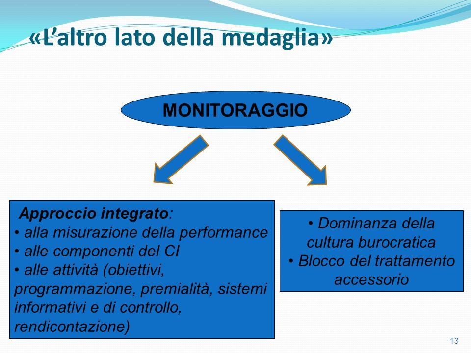 13 MONITORAGGIO Dominanza della cultura burocratica Blocco del trattamento accessorio Approccio integrato: alla misurazione della performance alle com
