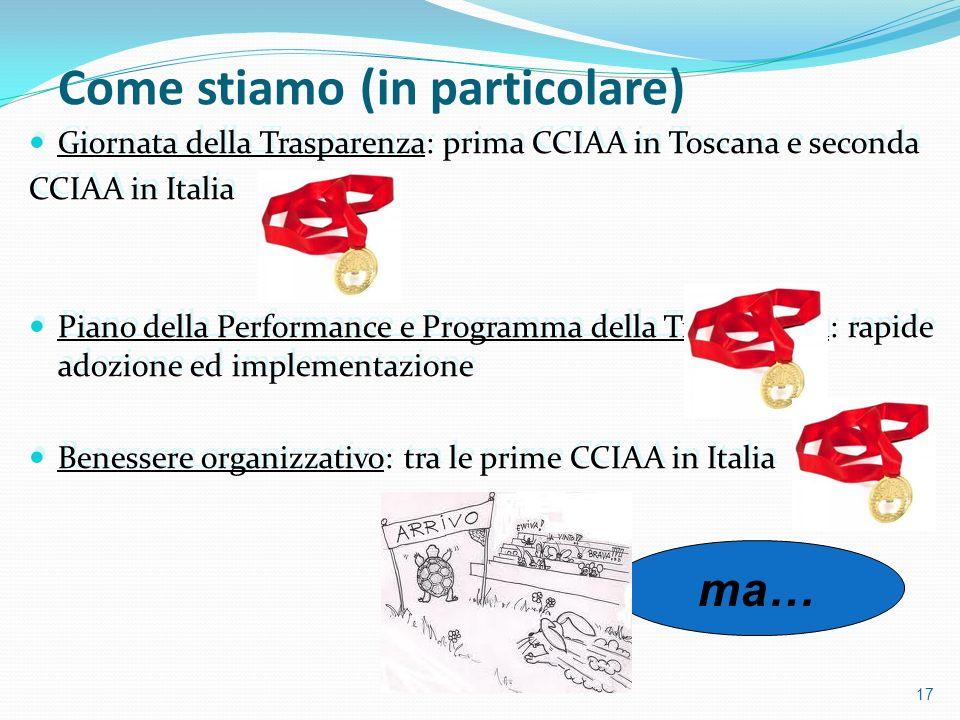 Giornata della Trasparenza: prima CCIAA in Toscana e seconda CCIAA in Italia Piano della Performance e Programma della Trasparenza: rapide adozione ed