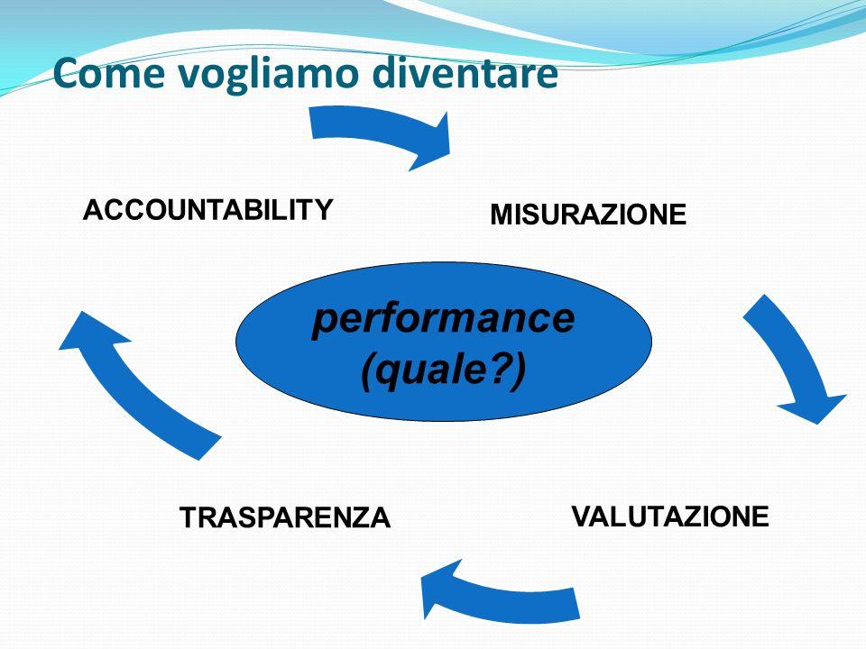 MISURAZIONE VALUTAZIONE TRASPARENZA ACCOUNTABILITY Come vogliamo diventare performance (quale?)