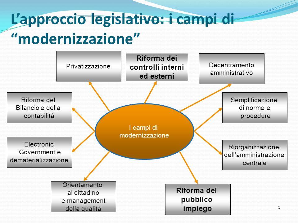 Lapproccio legislativo: i campi di modernizzazione 5 I campi di modernizzazione Privatizzazione Riforma del Bilancio e della contabilità Electronic Go