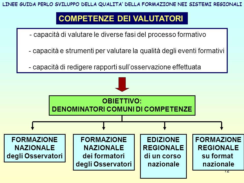 12 COMPETENZE DEI VALUTATORI - capacità di valutare le diverse fasi del processo formativo - capacità e strumenti per valutare la qualità degli eventi