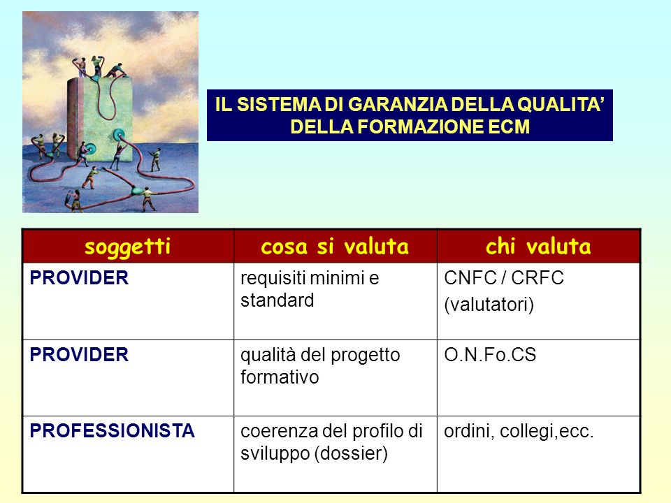 4 IL SISTEMA DI GARANZIA DELLA QUALITA DELLA FORMAZIONE ECM soggetticosa si valutachi valuta PROVIDERrequisiti minimi e standard CNFC / CRFC (valutato