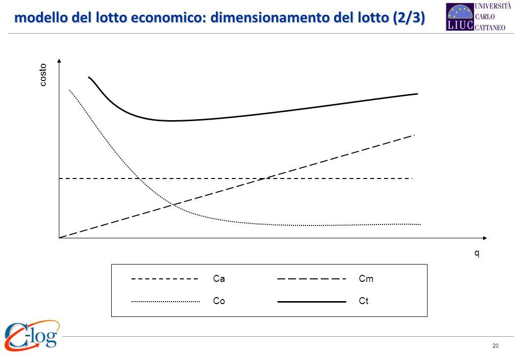 20 q costo Ca Co Cm Ct modello del lotto economico: dimensionamento del lotto (2/3)