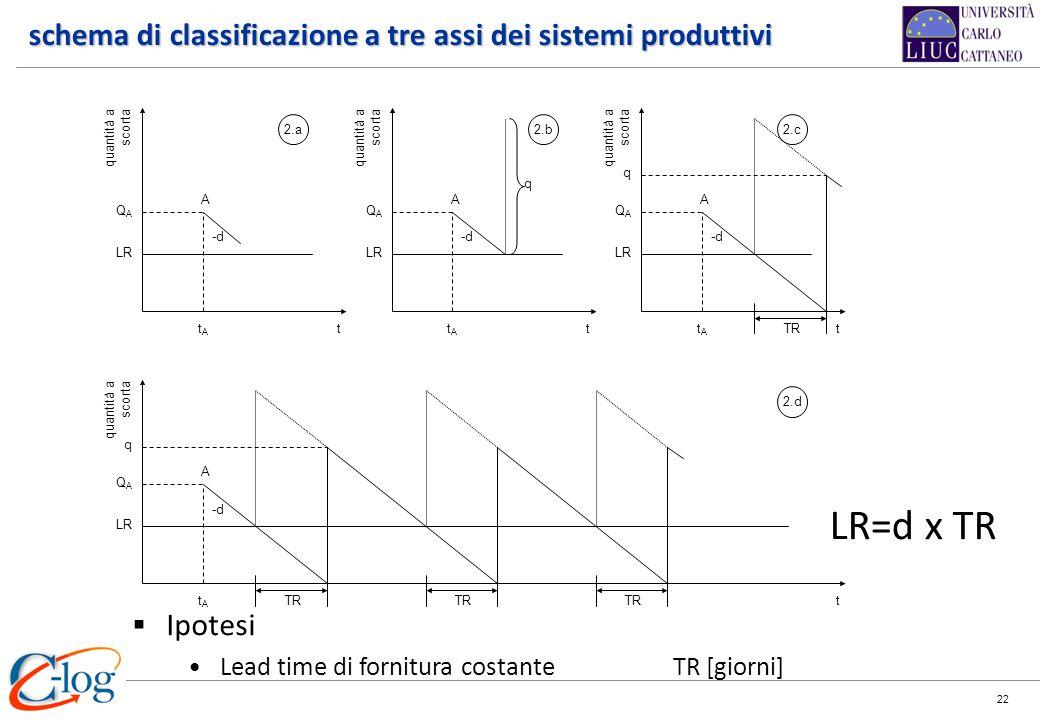 22 schema di classificazione a tre assi dei sistemi produttivi quantità a scorta t QAQA tAtA A -d 2.a t 2.d LR quantità a scorta t QAQA tAtA A -d 2.b