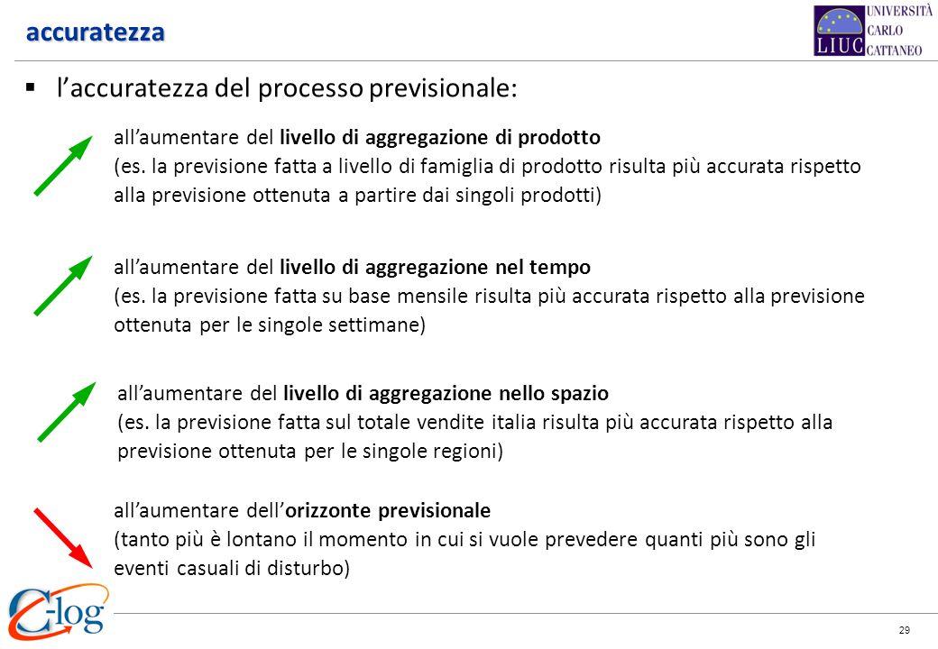 29 accuratezza laccuratezza del processo previsionale: allaumentare del livello di aggregazione di prodotto (es. la previsione fatta a livello di fami