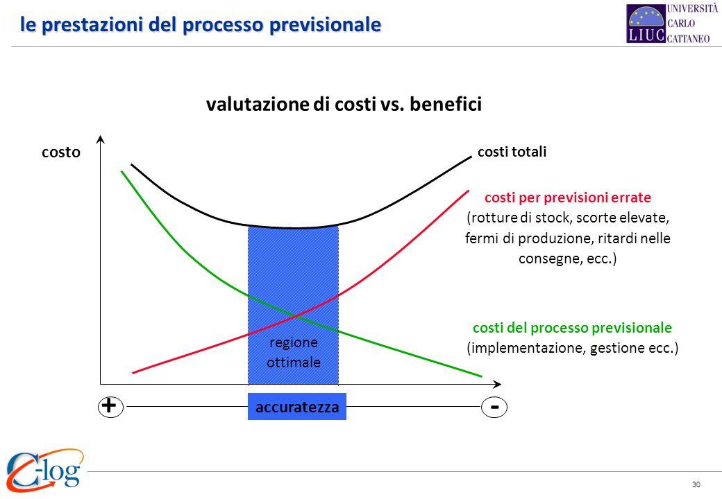 30 valutazione di costi vs. benefici costi del processo previsionale (implementazione, gestione ecc.) costi per previsioni errate (rotture di stock, s