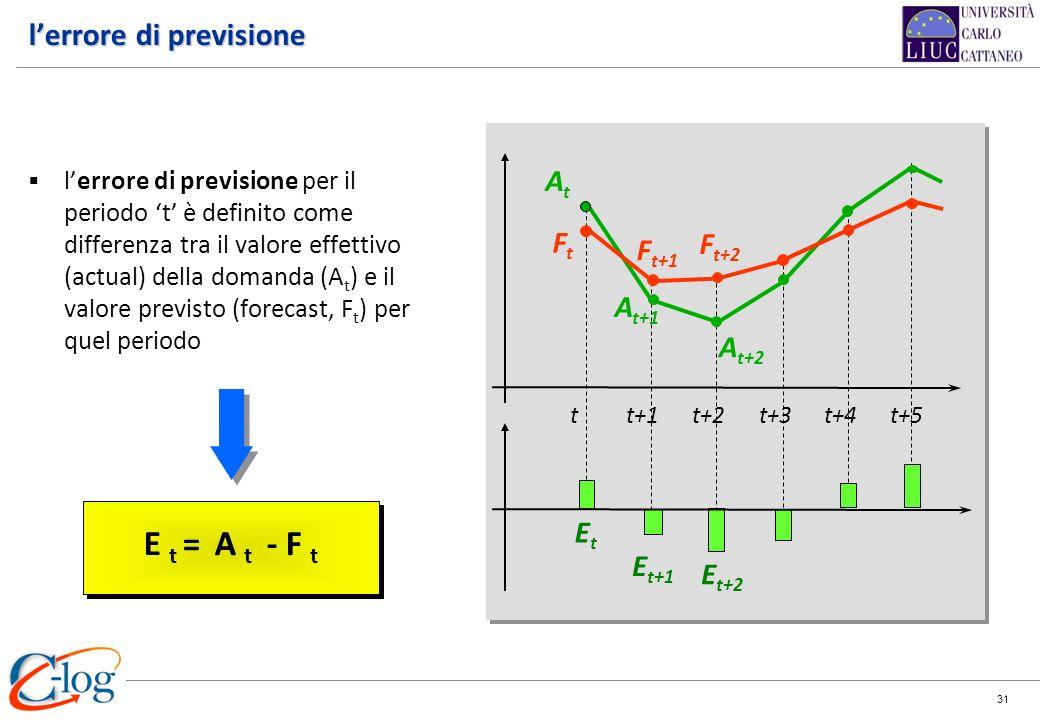 31 E t = A t - F t tt+1t+2 At At A t+1 A t+2 Ft Ft F t+1 F t+2 Et Et E t+1 E t+2 t+3t+4 t+5 lerrore di previsione lerrore di previsione per il periodo