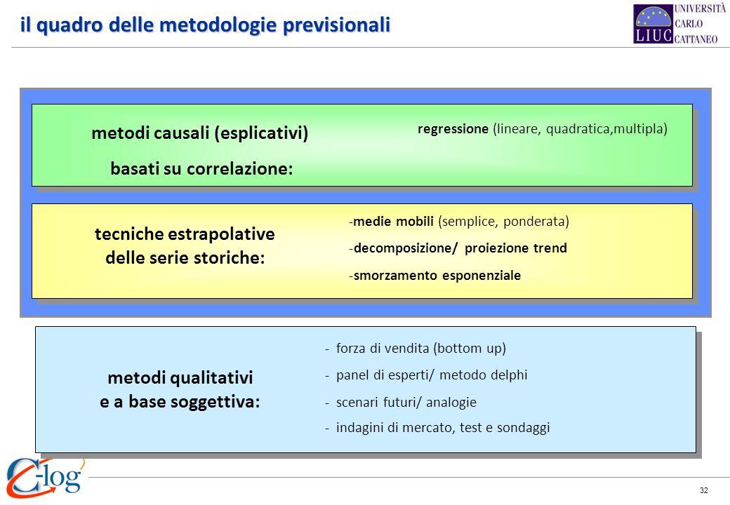 32 metodi qualitativi e a base soggettiva: - forza di vendita (bottom up) - panel di esperti/ metodo delphi - scenari futuri/ analogie - indagini di m