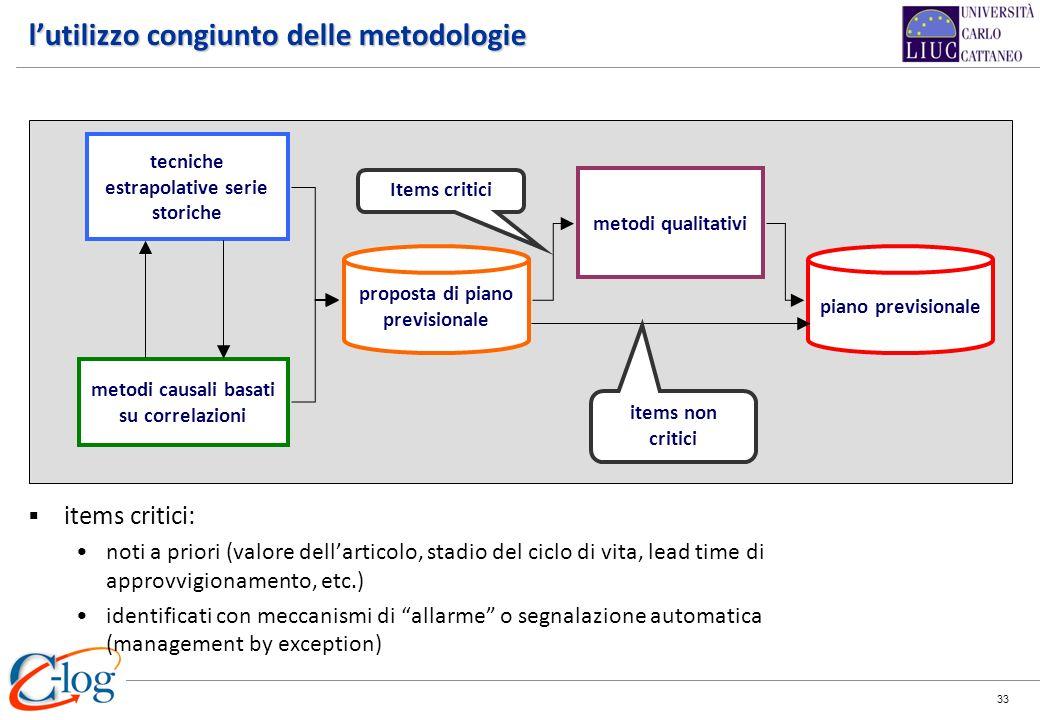 33 tecniche estrapolative serie storiche metodi causali basati su correlazioni proposta di piano previsionale metodi qualitativi piano previsionale lu