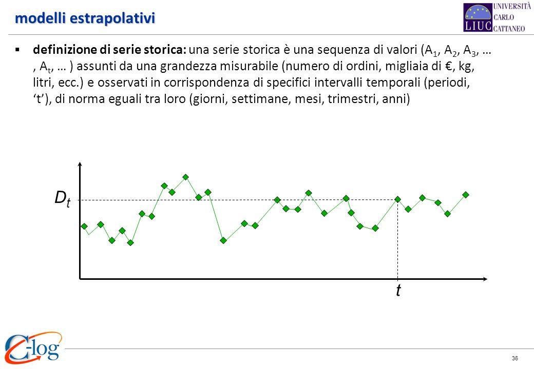 36 DtDt t modelli estrapolativi definizione di serie storica: una serie storica è una sequenza di valori (A 1, A 2, A 3, …, A t, … ) assunti da una gr