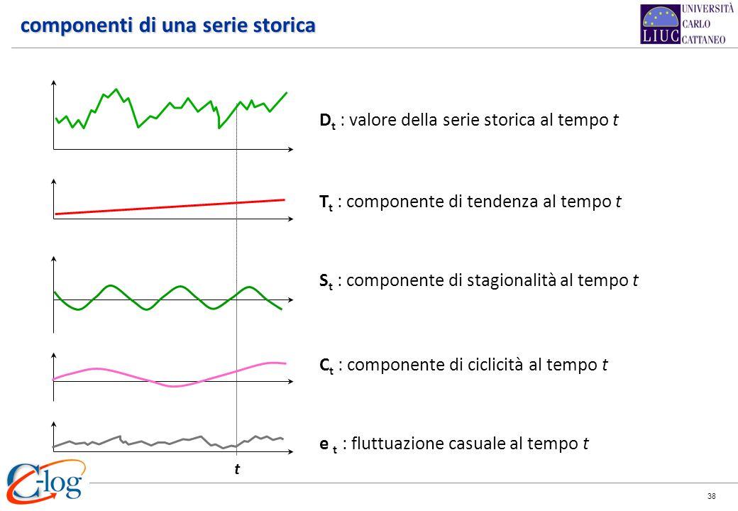 38 D t : valore della serie storica al tempo t T t : componente di tendenza al tempo t S t : componente di stagionalità al tempo t C t : componente di