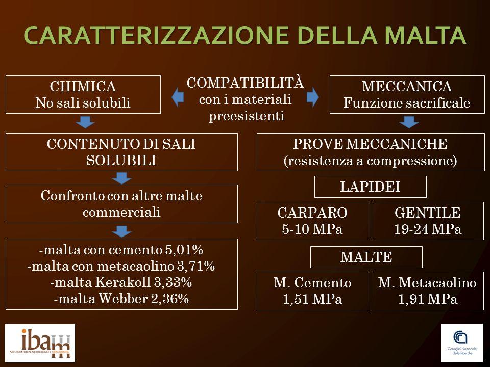CARATTERIZZAZIONE DELLA MALTA COMPATIBILITÀ con i materiali preesistenti CHIMICA No sali solubili MECCANICA Funzione sacrificale CONTENUTO DI SALI SOLUBILI PROVE MECCANICHE (resistenza a compressione) Confronto con altre malte commerciali -malta con cemento 5,01% -malta con metacaolino 3,71% -malta Kerakoll 3,33% -malta Webber 2,36% CARPARO 5-10 MPa GENTILE 19-24 MPa M.
