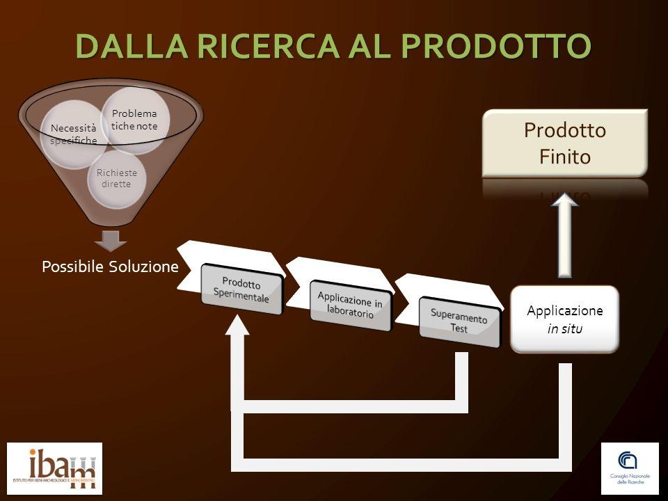 Possibile Soluzione Richieste dirette Necessità specifiche Problema tiche note Applicazione in situ DALLA RICERCA AL PRODOTTO