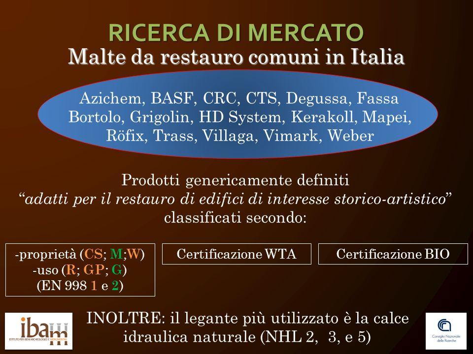Malte da restauro comuni in Italia Azichem, BASF, CRC, CTS, Degussa, Fassa Bortolo, Grigolin, HD System, Kerakoll, Mapei, Röfix, Trass, Villaga, Vimar