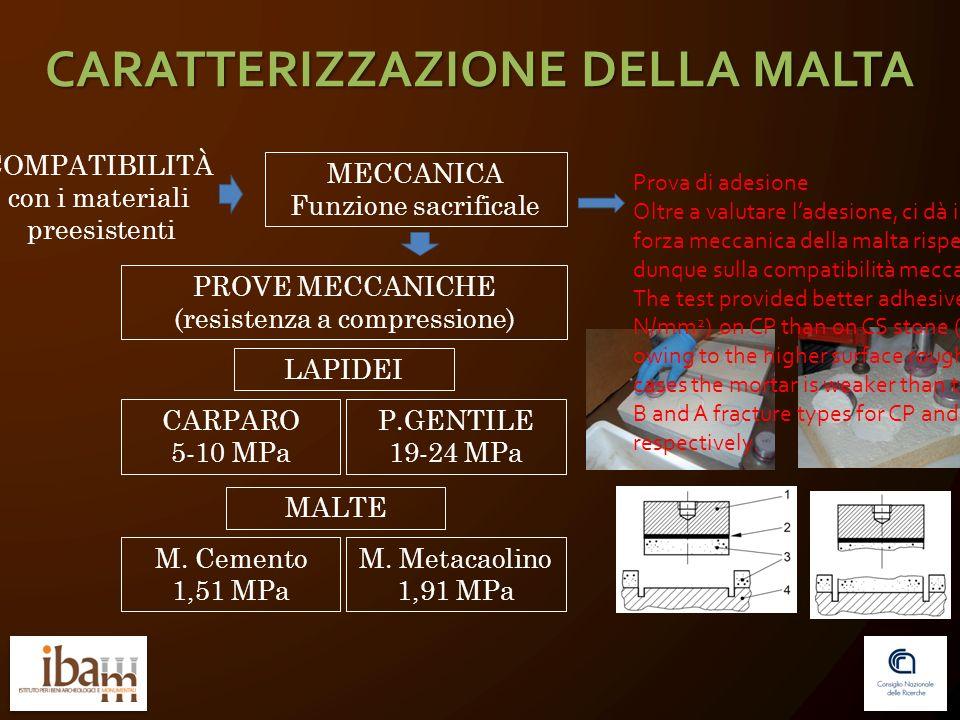 CARATTERIZZAZIONE DELLA MALTA COMPATIBILITÀ con i materiali preesistenti MECCANICA Funzione sacrificale PROVE MECCANICHE (resistenza a compressione) CARPARO 5-10 MPa P.GENTILE 19-24 MPa M.