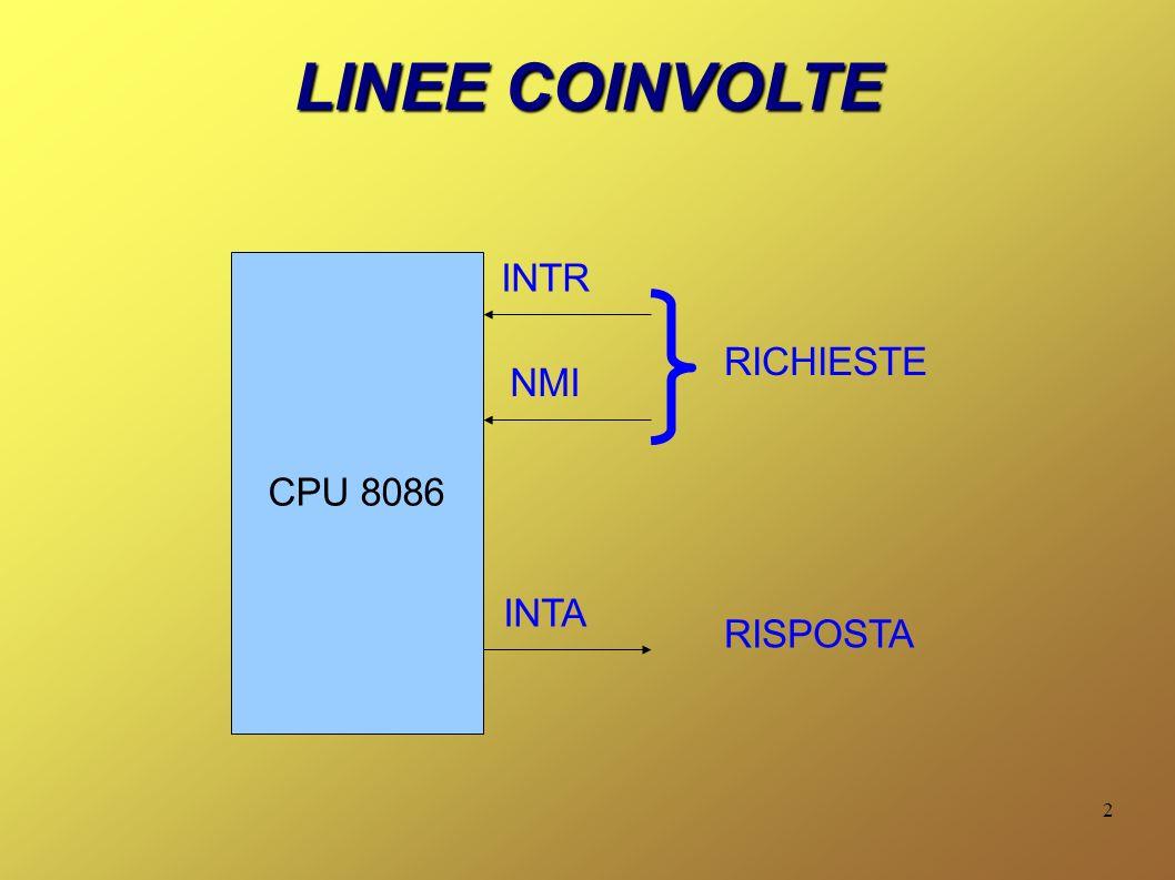 2 LINEE COINVOLTE CPU 8086 INTR NMI INTA RICHIESTE RISPOSTA