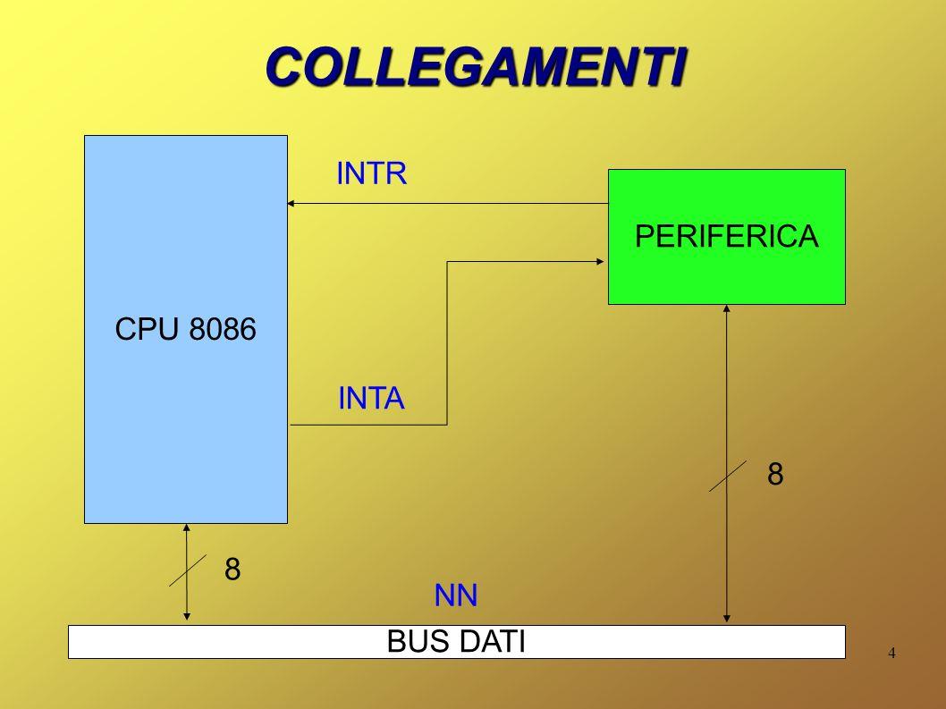 4 COLLEGAMENTI CPU 8086 INTR NN PERIFERICA BUS DATI 8 8 INTA