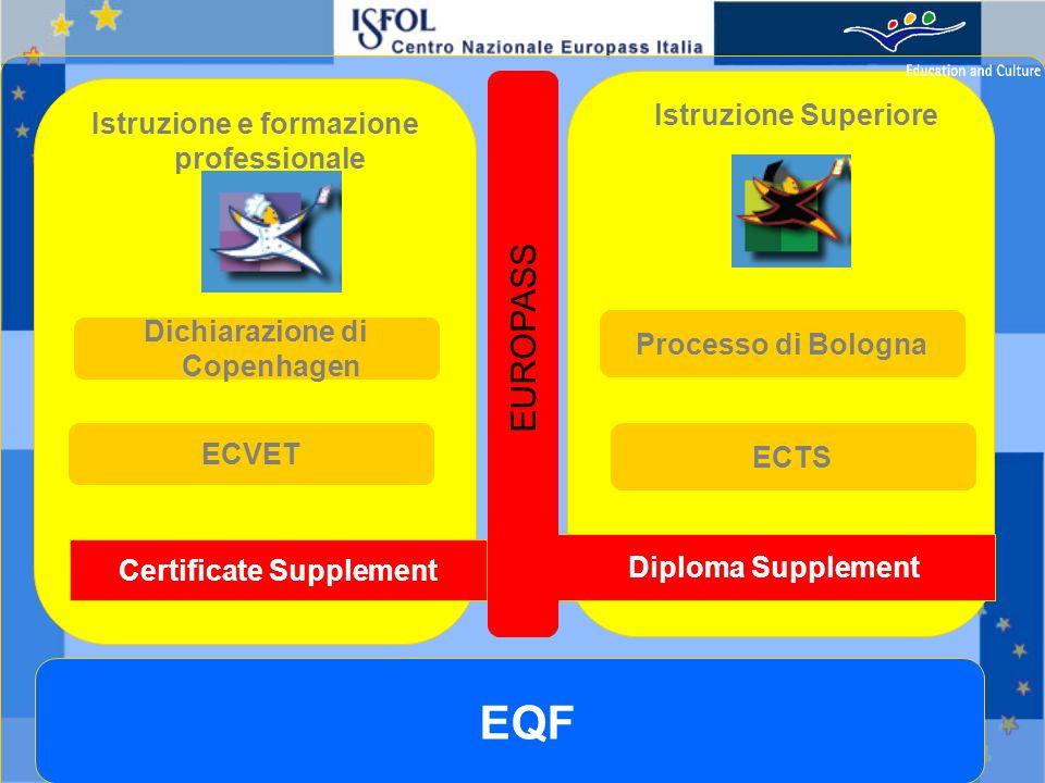 Istruzione e formazione professionale Istruzione Superiore Processo di Bologna ECTS Dichiarazione di Copenhagen ECVET Diploma Supplement Certificate Supplement EUROPASS EQF