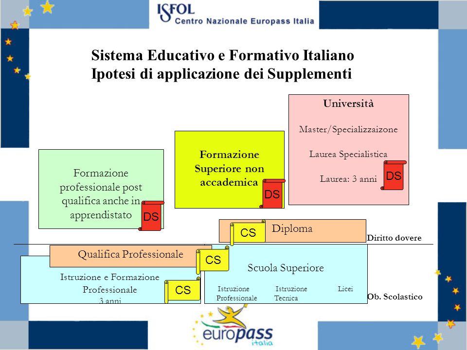 6 Scuola Superiore Istruzione Istruzione Licei Professionale Tecnica Istruzione e Formazione Professionale 3 anni Diritto dovere Ob. Scolastico Qualif