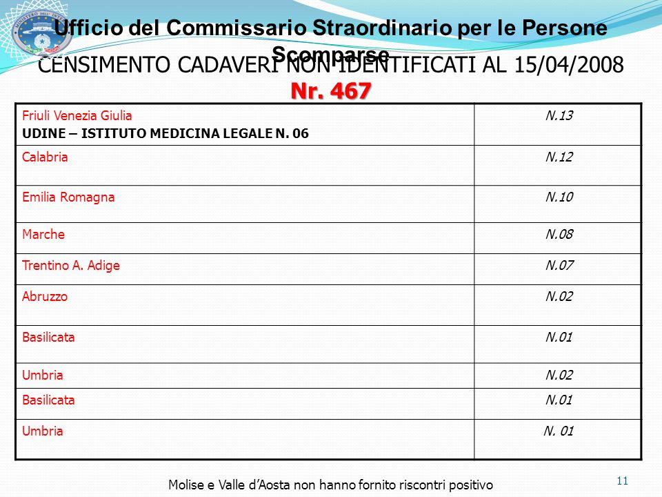 CENSIMENTO CADAVERI NON IDENTIFICATI AL 15/04/2008 Nr. 467 Friuli Venezia Giulia UDINE – ISTITUTO MEDICINA LEGALE N. 06 N.13 CalabriaN.12 Emilia Romag