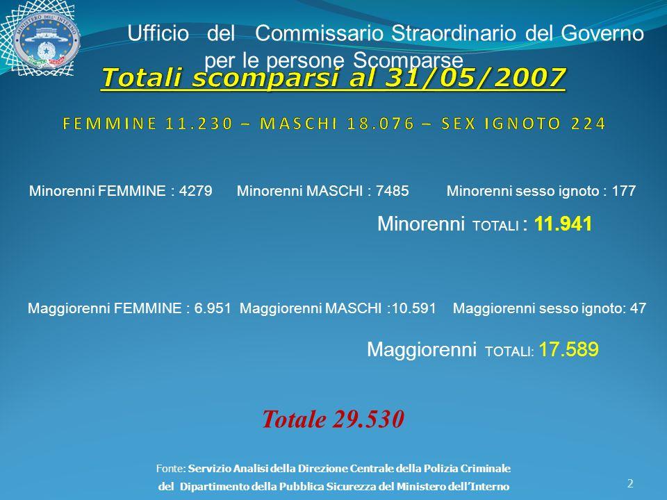 Persone Scomparse al 31/01/2008 NazionalitàFascia Età Nr.