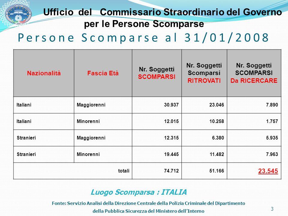 Persone Scomparse al 31/01/2008 NazionalitàFascia Età Nr. Soggetti SCOMPARSI Nr. Soggetti Scomparsi RITROVATI Nr. Soggetti SCOMPARSI Da RICERCARE Ital