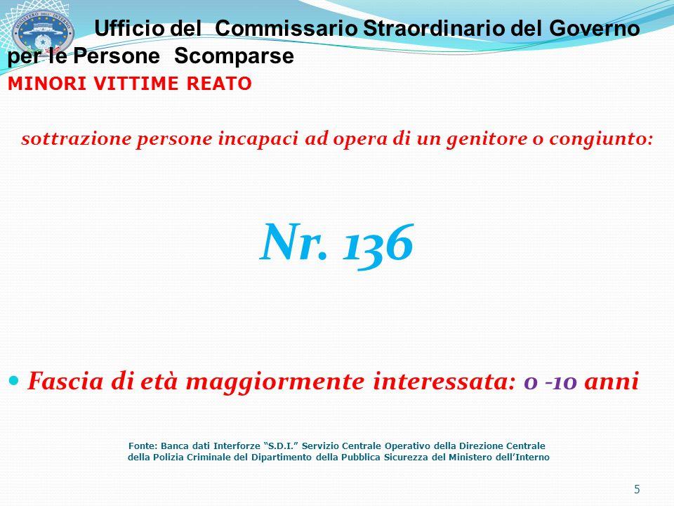 MINORI VITTIME REATO sottrazione persone incapaci ad opera di un genitore o congiunto: Nr. 136 Fascia di età maggiormente interessata: 0 -10 anni Font