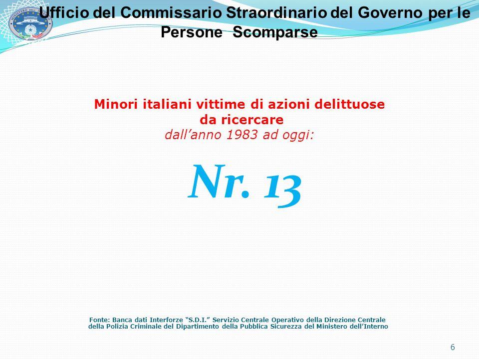 Minori italiani vittime di azioni delittuose da ricercare dallanno 1983 ad oggi: Nr. 13 Fonte: Banca dati Interforze S.D.I. Servizio Centrale Operativ