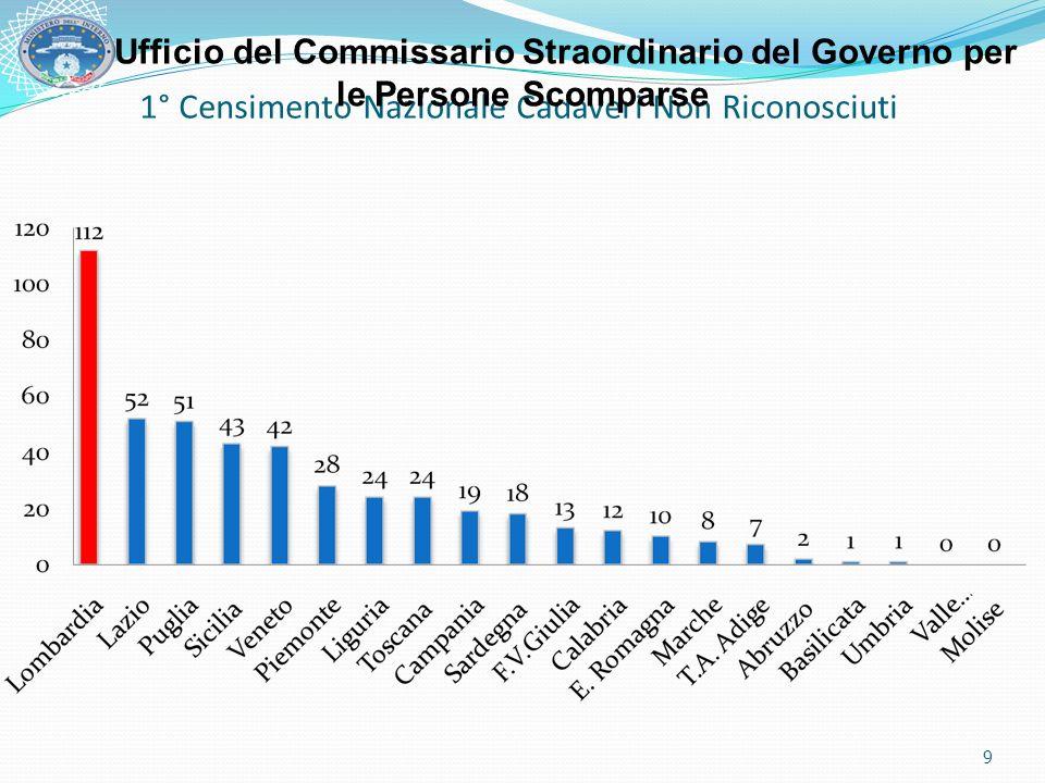 CADAVERI NON IDENTIFICATI AL 15/04/2008 Nr.467 Lombardia MILANO – ISTITUTO MEDICINA LEGALE N.