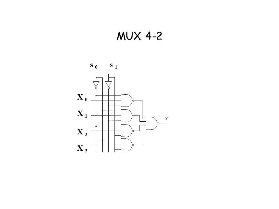 MUX 4-2 Y X 0 X 1 X 2 X 3 s 0 s 1