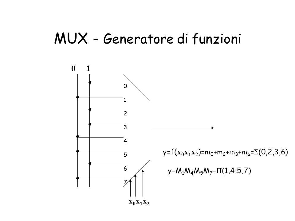 MUX - Generatore di funzioni 0 12345670 1234567 0 1 y=f( x 0 x 1 x 2 )=m 0 +m 2 +m 3 +m 6 = (0,2,3,6) y=M 1 M 4 M 5 M 7 = (1,4,5,7) x0x1x2x0x1x2