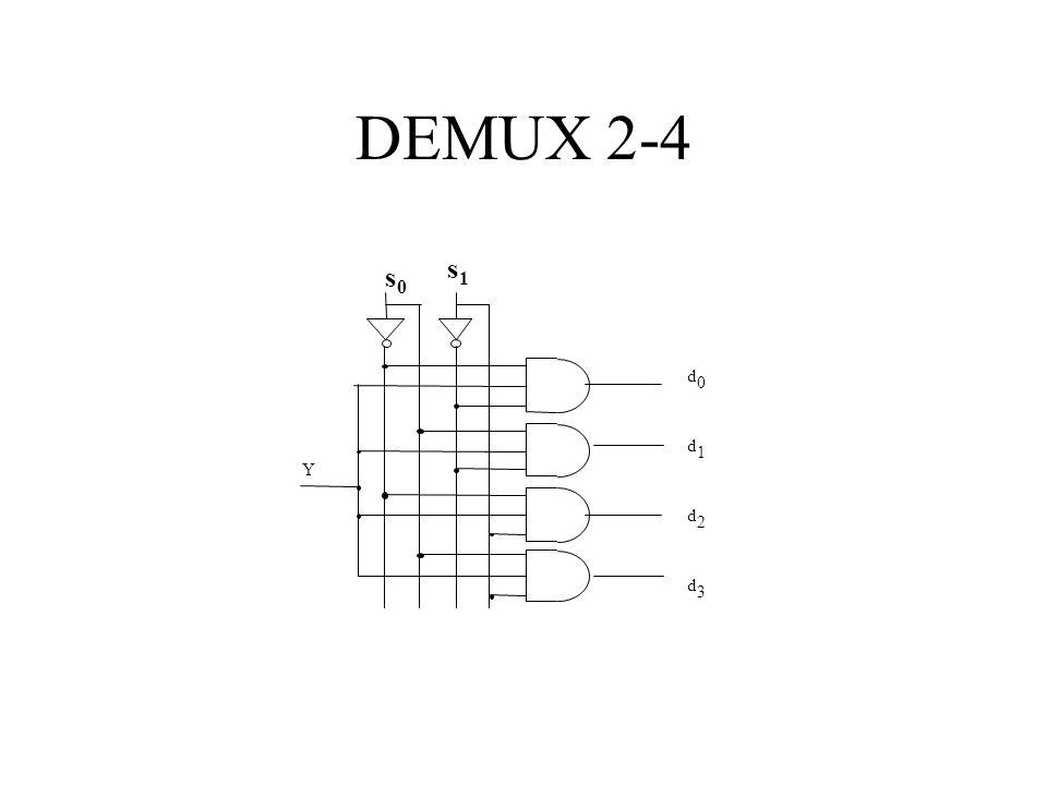 DEMUX 2-4 d d d d 0 1 2 3 Y s0s0 s1s1
