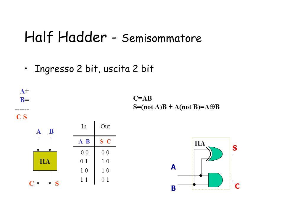 Half Hadder - Semisommatore Ingresso 2 bit, uscita 2 bit HA AB SC A+ B= ------ C S A B S C HA C=AB S=(not A)B + A(not B)=A B InOut A BS C 0 0 0 1 1 0