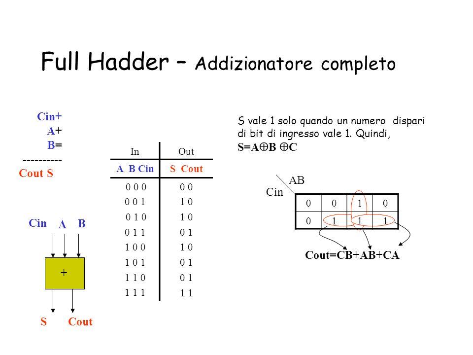 Full Hadder – Addizionatore completo + A B SCout Cin+ A+ B= ---------- Cout S S vale 1 solo quando un numero dispari di bit di ingresso vale 1. Quindi