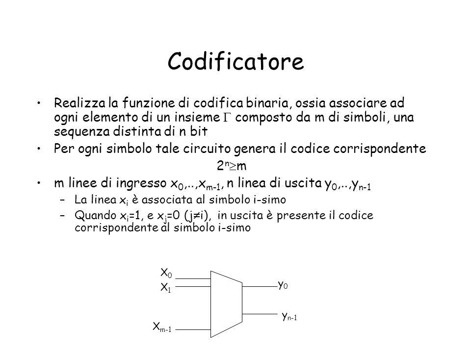 Codificatore Realizza la funzione di codifica binaria, ossia associare ad ogni elemento di un insieme composto da m di simboli, una sequenza distinta