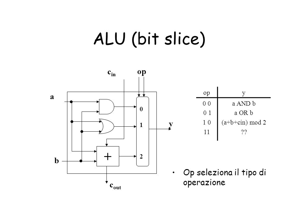 ALU (bit slice) Op seleziona il tipo di operazione + a b op c in c out 012012 y opy 0 0 1 1 0 11 a AND b a OR b (a+b+cin) mod 2 ??