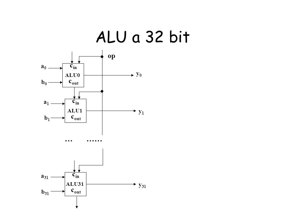 ALU a 32 bit c in c out ALU0 c in c out ALU1 c in c out ALU31 a0a0 b0b0 a1a1 b1b1 a 31 b 31 y0y0 y1y1 y 31 … …… op