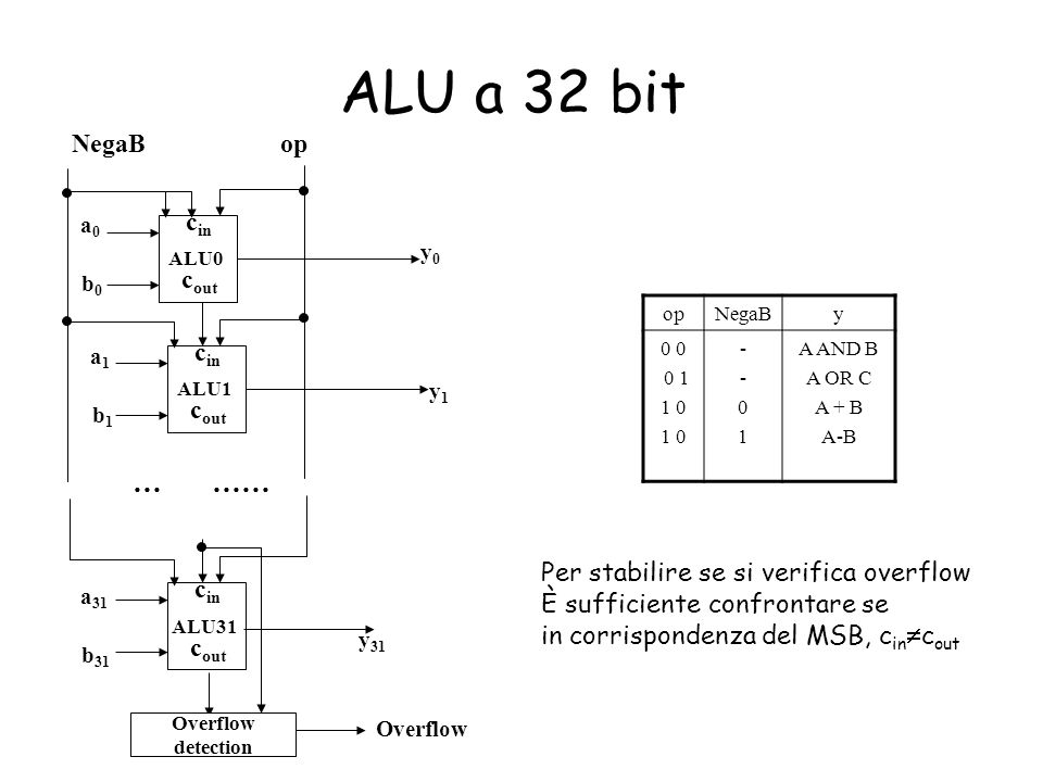 ALU a 32 bit c in c out ALU0 c in c out ALU1 c in c out ALU31 a0a0 b0b0 a1a1 b1b1 a 31 b 31 y0y0 y1y1 y 31 … …… opNegaB opNegaBy 0 0 1 1 0 --01--01 A
