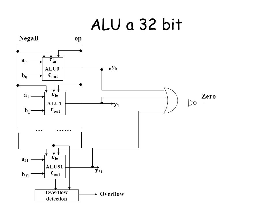 ALU a 32 bit c in c out ALU0 c in c out ALU1 c in c out ALU31 a0a0 b0b0 a1a1 b1b1 a 31 b 31 y0y0 y1y1 y 31 … …… opNegaB Overflow detection Overflow Ze