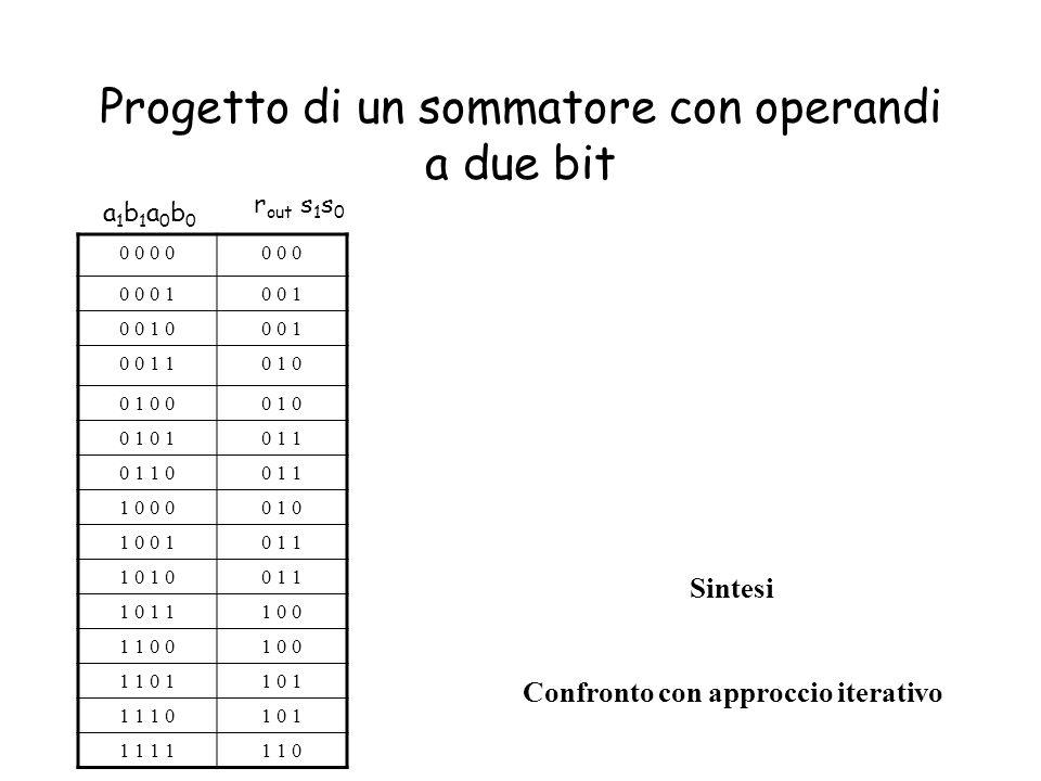 Progetto di un sommatore con operandi a due bit 0 0 0 0 0 0 0 0 10 0 1 0 0 1 00 0 1 0 0 1 10 1 0 0 1 0 00 1 0 0 1 0 1 1 0 1 1 00 1 1 1 0 0 00 1 0 1 0