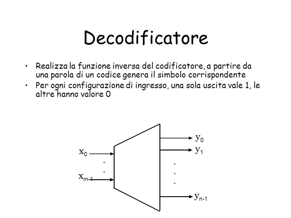 Decodificatore Realizza la funzione inversa del codificatore, a partire da una parola di un codice genera il simbolo corrispondente Per ogni configura