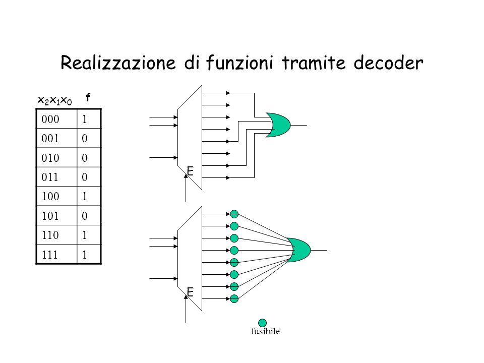 Realizzazione di funzioni tramite decoder 0001 0010 0100 0110 1001 1010 1101 1111 x2x1x0x2x1x0 f E E fusibile