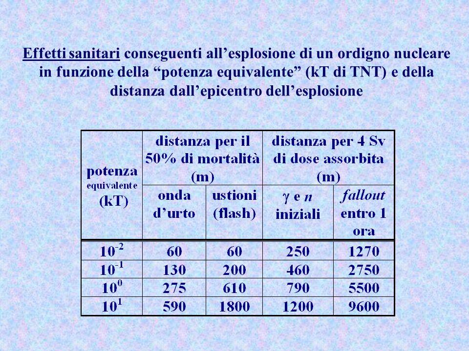 Effetti sanitari conseguenti allesplosione di un ordigno nucleare in funzione della potenza equivalente (kT di TNT) e della distanza dallepicentro del