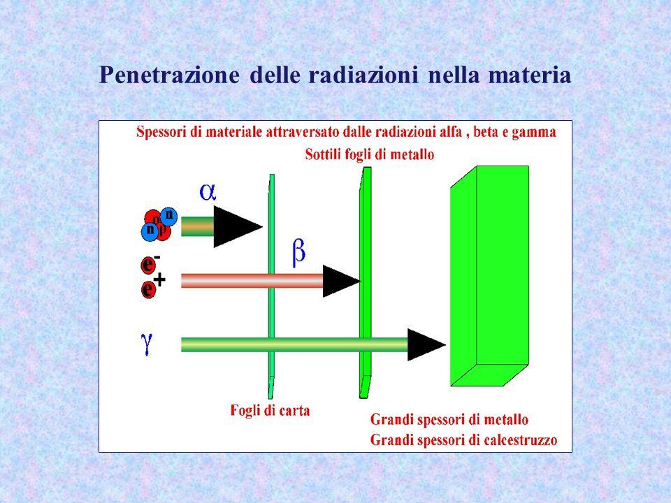 Penetrazione delle radiazioni nella materia