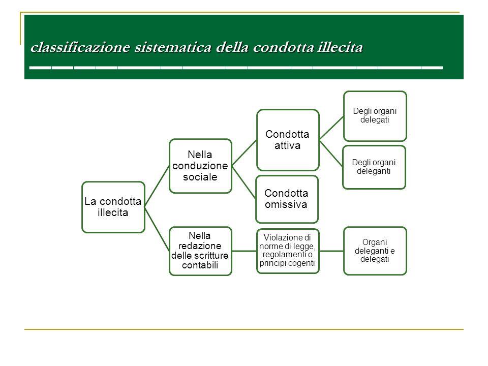 classificazione sistematica della condotta illecita classificazione sistematica della condotta illecita La condotta illecita Nella conduzione sociale